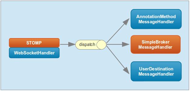 Spring Framework 4 0 M2 Websocket Messaging Architectures