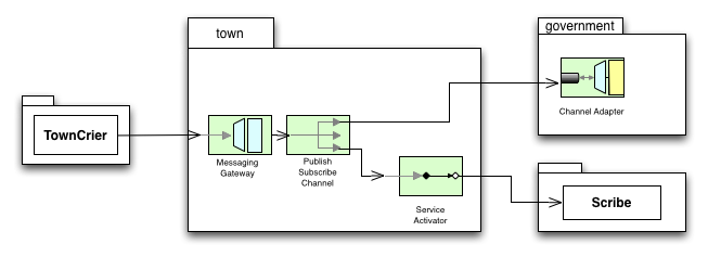 System design of various bundles