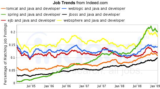 Job Trends for Spring Tomcat, Weblogic, JBoss, EJB, and WebSphere