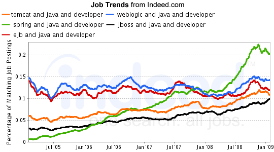 Job Trends for Spring, Tomcat, Weblogic, JBoss, and EJB