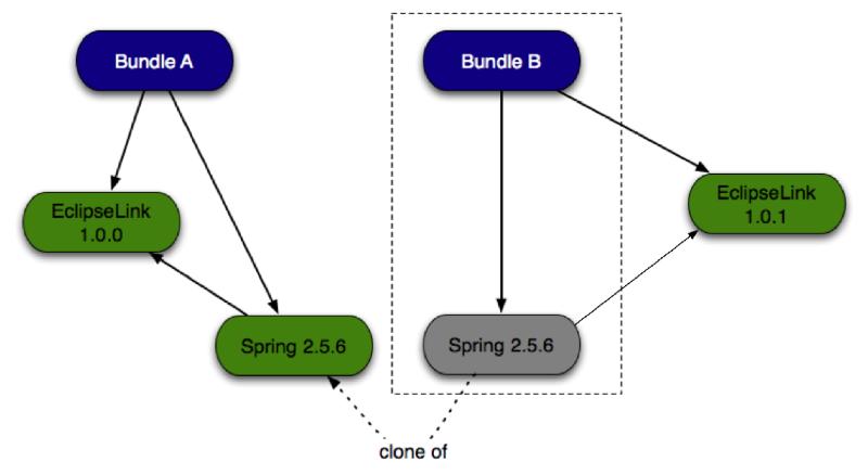 cloning-auto-fixed