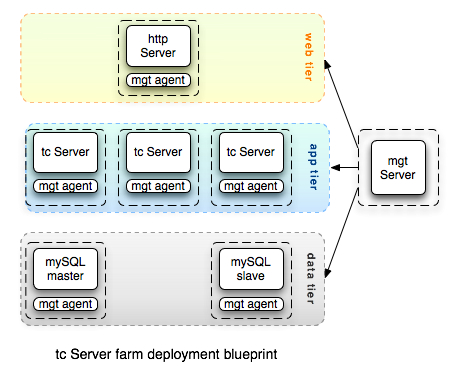 tc Server farm deployment blueprint
