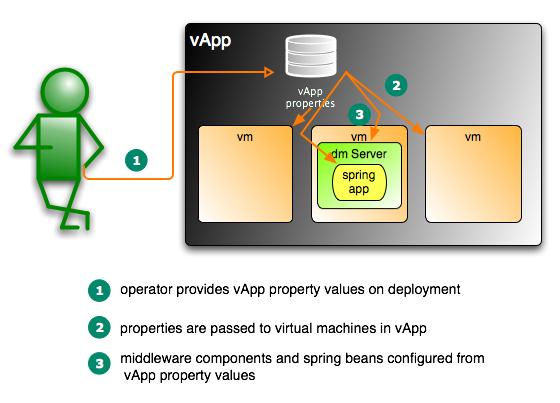 vApp configuration
