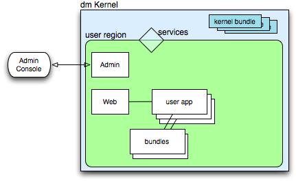 The user region