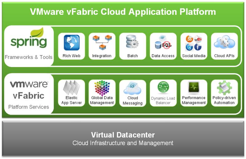 VMware vFabric Powers Cloud Application Platform Vision