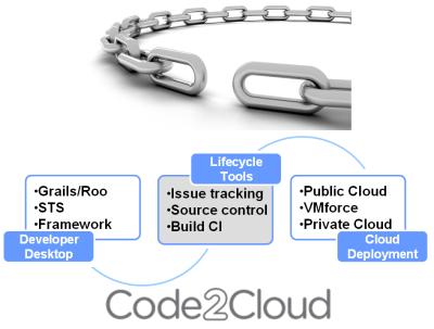Code2Cloud