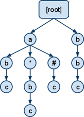 Hierarchical nodes in message routing topology