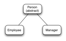 Abstract Person class extended by Employee and Manager classes
