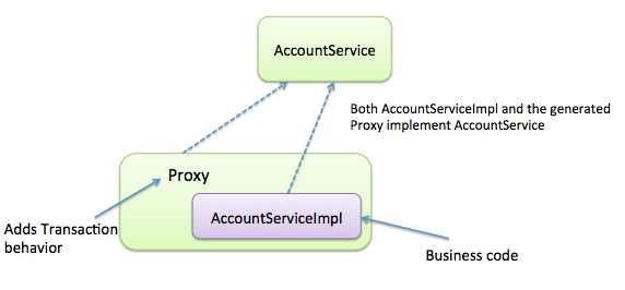 Transactions, Caching and AOP: understanding proxy usage in Spring
