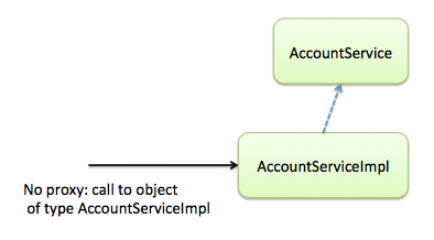 Transactions, Caching and AOP: understanding proxy usage in