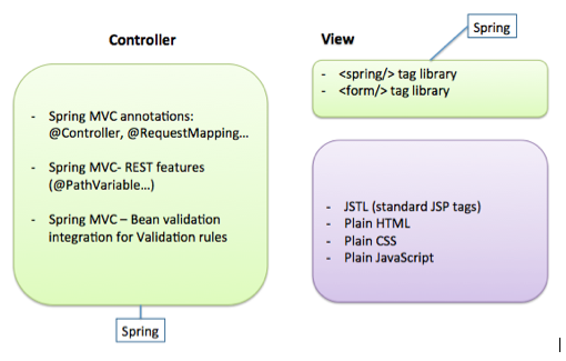 Integrating Spring MVC with jQuery for validation rules