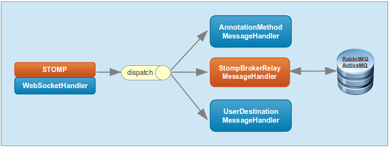 Diagram of internal architecture with message broker
