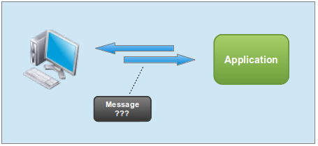 Browser and Server exchange messages but what's in the message?