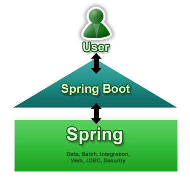 Spring Boot in Context